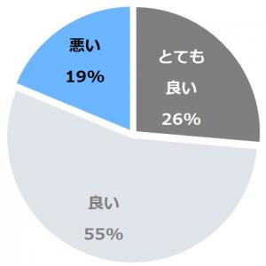 ANAクラウンプラザホテル米子(あなくらうんぷらざほてるよなご)口コミ構成比率表(最低最悪を含む)