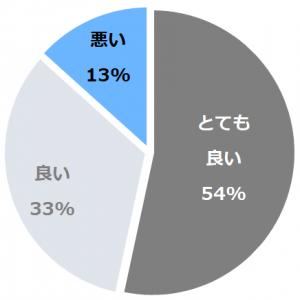 湯村温泉 朝野家(ゆむらおんせんあさのや)口コミ構成比率表(最低最悪を含む)