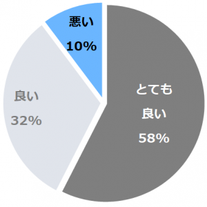 古都奈良の宿 飛鳥荘(ことならのやどあすかそう)口コミ構成比率表(最低最悪を含む)