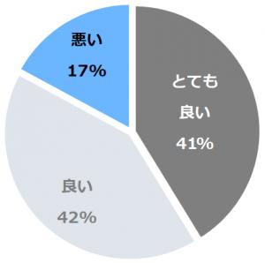 神戸ベイシェラトンホテル&タワーズ(こうべべいしぇらとんほてるあんどたわーず)口コミ構成比率表(最低最悪を含む)