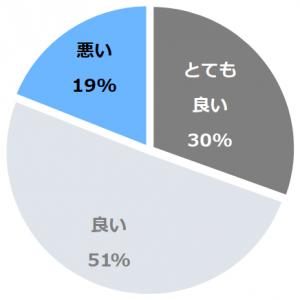ホテルクラウンパレス神戸(ほてるくらうんぱれすこうべ)口コミ構成比率表(最低最悪を含む)