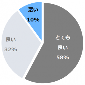 HOTEL CYCLE(ほてるさいくる)口コミ構成比率表(最低最悪を含む)