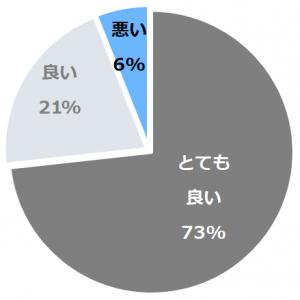 竹田城 城下町 ホテルEN(たけだじょうじょうかまちほてるえん)口コミ構成比率表(最低最悪を含む)