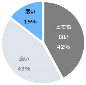 ホテルグランヴィア岡山(ほてるぐらんヴぃあおかやま)口コミ構成比率表(最低最悪を含む)