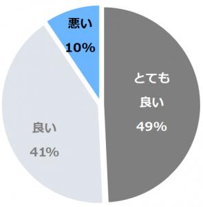 萩温泉郷 萩本陣(はぎおんせんきょうはぎほんじん)口コミ構成比率表(最低最悪を含む)