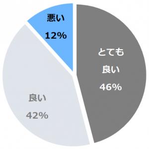 萩温泉郷 萩一輪(はぎおんせんきょうはぎいちりん)口コミ構成比率表(最低最悪を含む)