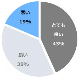 ハイアット リージェンシー 大阪(はいえっとりーじぇんしーおおさか)口コミ構成比率表(最低最悪を含む)