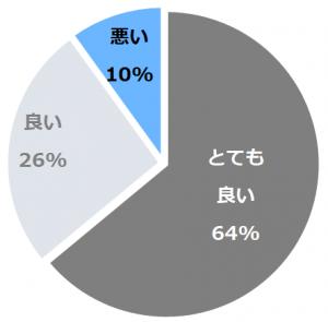 松江しんじ湖温泉 なにわ一水(まつえしんじこおんせんなにわいっすい)口コミ構成比率表(最低最悪を含む)