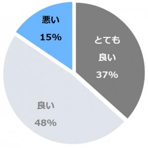 THE KASHIHARA(ざかしはら)口コミ構成比率表(最低最悪を含む)