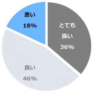 下関温泉 風の海(しものせきおんせんかぜのうみ)口コミ構成比率表(最低最悪を含む)
