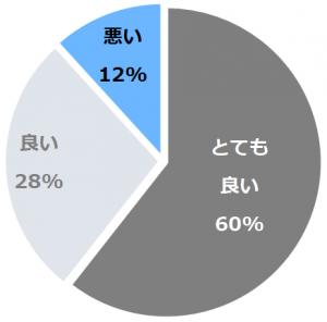 日和山温泉 ホテル 金波楼(ひよりやまおんせんほてるきんぱろう)口コミ構成比率表(最低最悪を含む)
