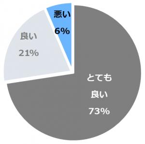 大阪マリオット都ホテル(おおさかまりおっとみやこほてる)口コミ構成比率表(最低最悪を含む)