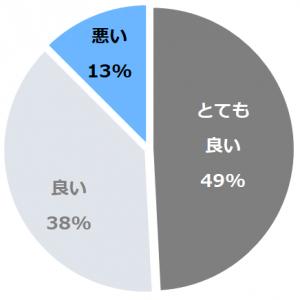 神戸メリケンパークオリエンタルホテル(こうべめりけんぱーくおりえんたるほてる)口コミ構成比率表(最低最悪を含む)