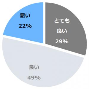 都ホテル 尼崎(みやこほてるあまがさき)口コミ構成比率表(最低最悪を含む)