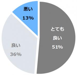 奈良ホテル(ならほてる)口コミ構成比率表(最低最悪を含む)