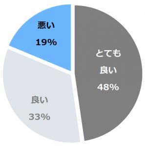 洲本温泉 ホテルニューアワジ(すもとおんせんほてるにゅーあわじ)口コミ構成比率表(最低最悪を含む)