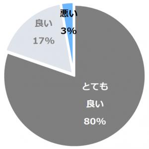 篠山城下町ホテルNIPPONIA(ささやまじょうかまちほてるにっぽにあ)口コミ構成比率表(最低最悪を含む)