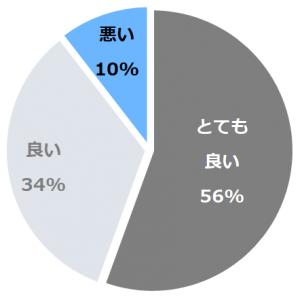 ホテルオークラ神戸(ほてるおーくらこうべ)口コミ構成比率表(最低最悪を含む)