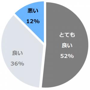 ピアッツァホテル奈良(ぴあっつぁほてるなら)口コミ構成比率表(最低最悪を含む)