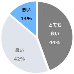 神戸ポートピアホテル(こうべぽーとぴあほてる)口コミ構成比率表(最低最悪を含む)