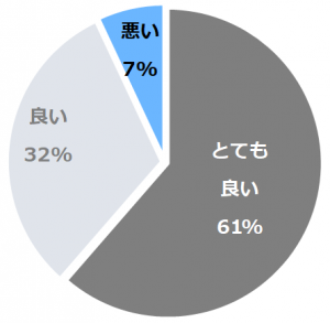 クインテッサホテル大阪ベイ(くいんてっさほてるおおさかべい)口コミ構成比率表(最低最悪を含む)