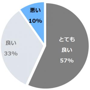 神戸みなと温泉 蓮(こうべみなとおんせんれん)口コミ構成比率表(最低最悪を含む)