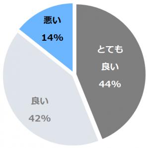 洲本温泉 海のホテル 島花(すもとおんせんうみのほてるしまはな)口コミ構成比率表(最低最悪を含む)