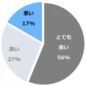 懐石宿 潮里(かいせきやどしおり)口コミ構成比率表(最低最悪を含む)