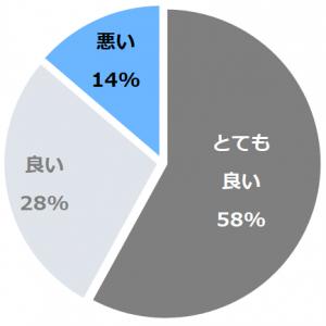 湯の川温泉 湯宿 草菴(ゆのかわおんせんゆやどそうあん)口コミ構成比率表(最低最悪を含む)