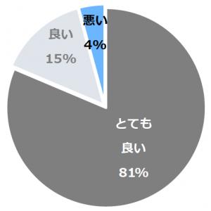 ホテル ラ・スイート神戸ハーバーランド(ほてるらすいーとこうべはーばーらんど)口コミ構成比率表(最低最悪を含む)