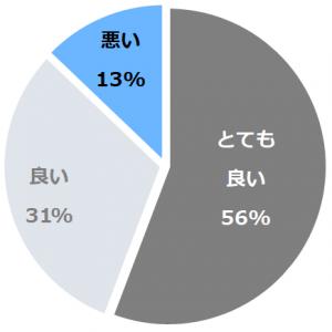 宝塚温泉 ホテル若水(たからづかおんせんほてるわかみず)口コミ構成比率表(最低最悪を含む)