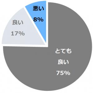 奈良町家 和鹿彩 別邸(ならまちやわかさべってい)口コミ構成比率表(最低最悪を含む)