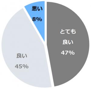 旅館 夕日ヶ浦(りょかんゆうひがうら)口コミ構成比率表(最低最悪を含む)