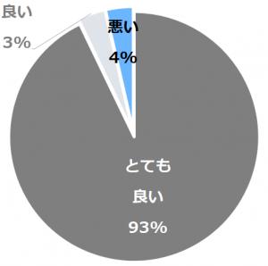 旅館 清川(りょかんきよかわ)口コミ構成比率表(最低最悪を含む)