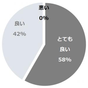 ガーデンテラス佐賀ホテル&マリトピア(がーでんてらすさが ほてるあんどまりとぴあ)口コミ構成比率表(最低最悪を含む)