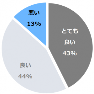 旅館 松乃屋(りょかんまつのや)口コミ構成比率表(最低最悪を含む)