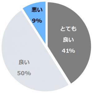 休暇村 瀬戸内東予(きゅうかむらせとうちとうよ)口コミ構成比率表(最低最悪を含む)